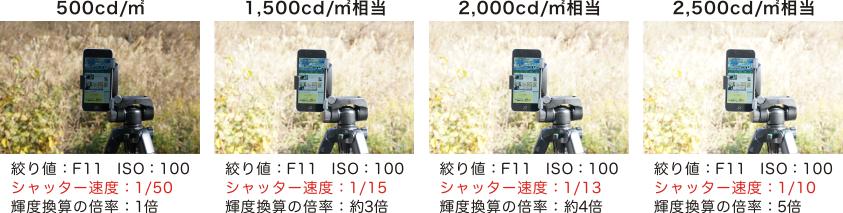 ■2,500cd/㎡相当 絞り値:F11 ISO:100 シャッター速度:1/10 輝度換算の倍率:5倍 ■2,000cd/㎡相当 絞り値:F11 ISO:100シャッター速度:1/13 輝度換算の倍率:約4倍 ■1,500cd/㎡相当 絞り値:F11 ISO:100 シャッター速度:1/15 輝度換算の倍率:約3倍 ■500cd/㎡ 絞り値:F11 ISO:100 シャッター速度:1/50 輝度換算の倍率:1倍